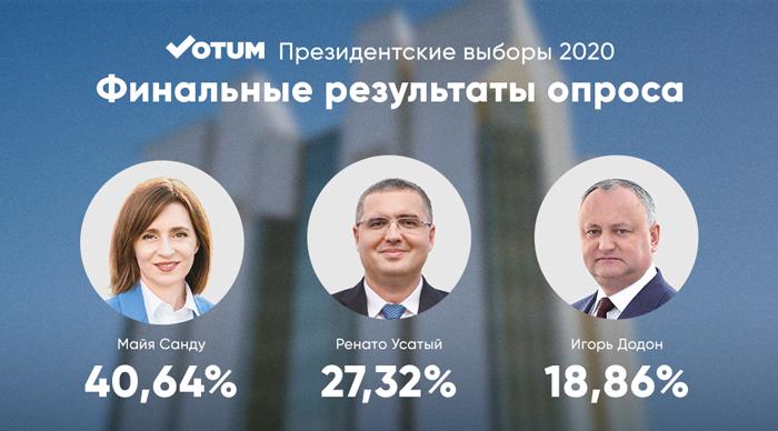 Votum.md: Новый президент Молдовы определится во втором туре